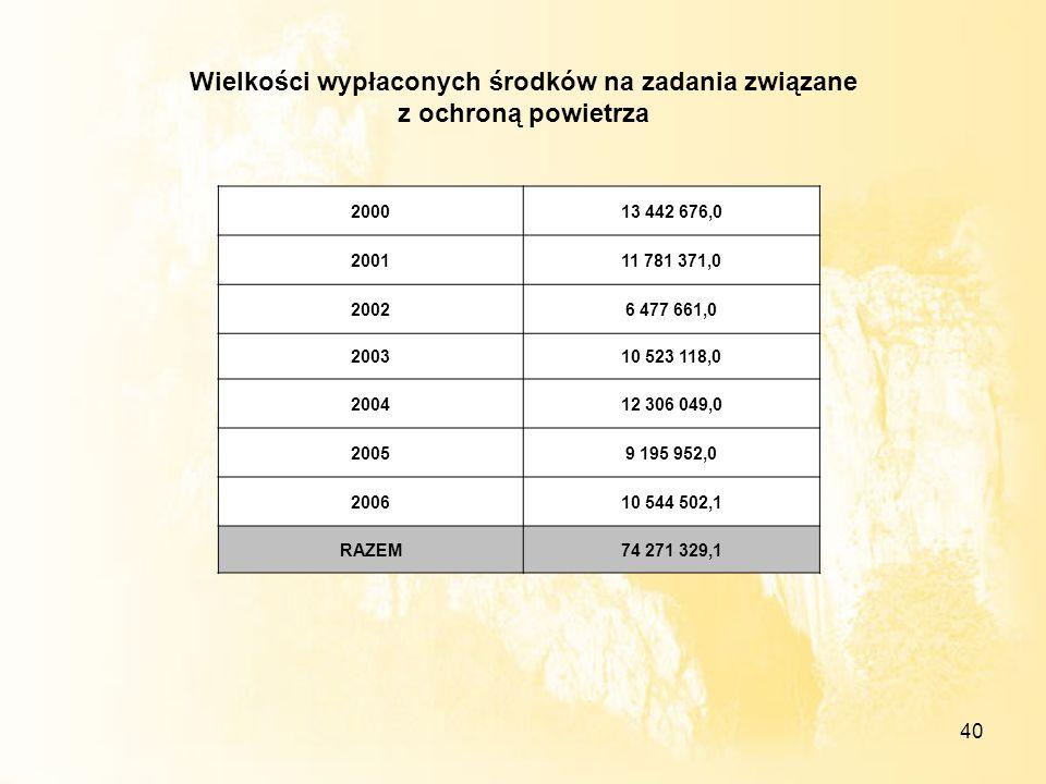 40 Wielkości wypłaconych środków na zadania związane z ochroną powietrza 200013 442 676,0 200111 781 371,0 20026 477 661,0 200310 523 118,0 200412 306