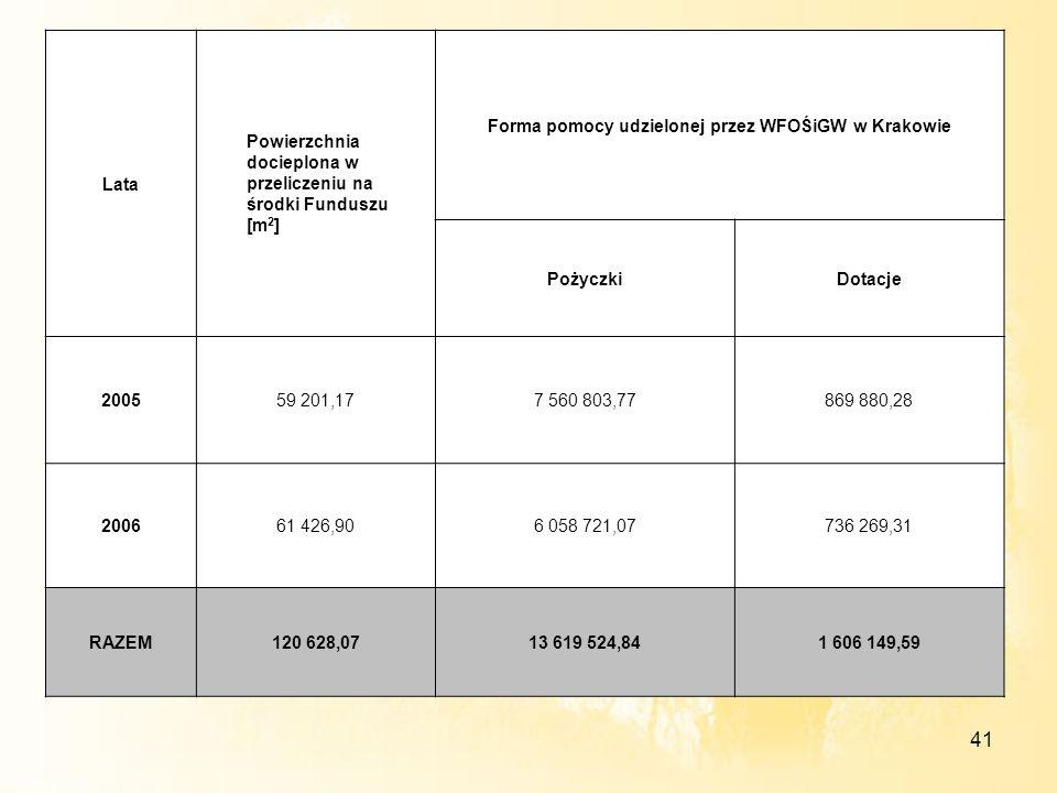 41 Lata Powierzchnia docieplona w przeliczeniu na środki Funduszu [m 2 ] Forma pomocy udzielonej przez WFOŚiGW w Krakowie PożyczkiDotacje 200559 201,1