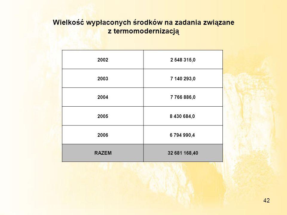 42 Wielkość wypłaconych środków na zadania związane z termomodernizacją 20022 548 315,0 20037 140 293,0 20047 766 886,0 20058 430 684,0 20066 794 990,