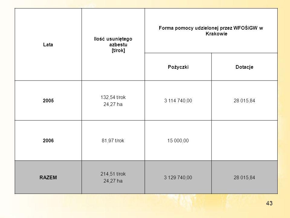 43 Lata Ilość usuniętego azbestu [t/rok] Forma pomocy udzielonej przez WFOŚiGW w Krakowie PożyczkiDotacje 2005 132,54 t/rok 24,27 ha 3 114 740,0028 01