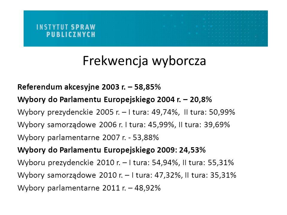 Wiedza na temat wyborów do Parlamentu Europejskiego w poszczególnych latach