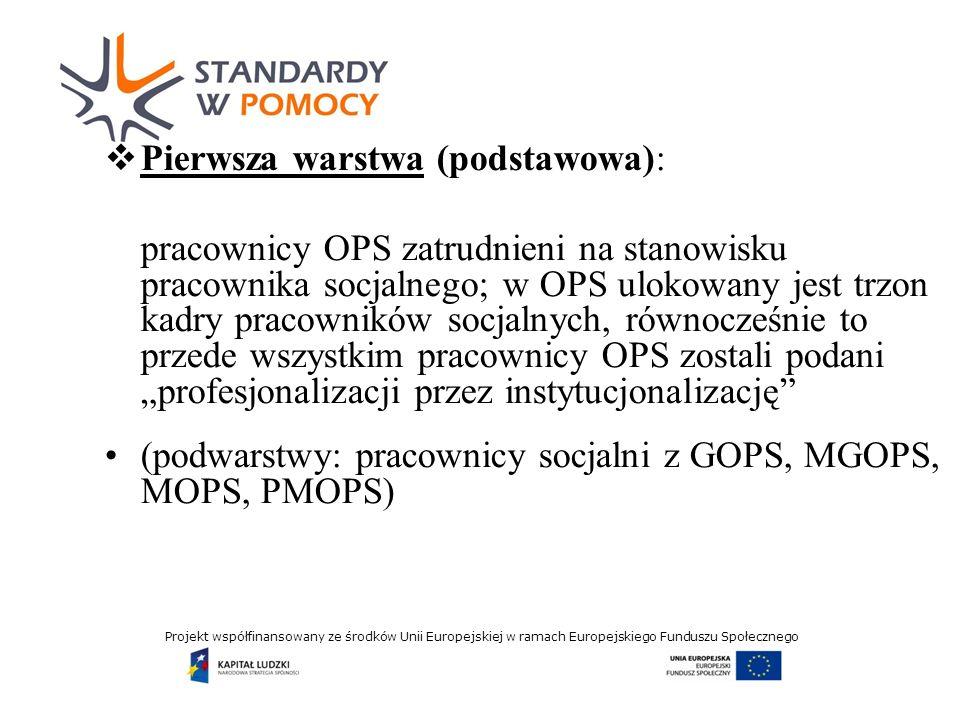 Projekt współfinansowany ze środków Unii Europejskiej w ramach Europejskiego Funduszu Społecznego Druga warstwa (uzupełniająca): pracownicy PCPR zatrudnieni na stanowisku pracownika socjalnego; PCPR to drugi (mniej liczny i młodszy) trzon kadry pracowników socjalnych, poddany (ale w mniejszym zakresie niż kadry OPS) profesjonalizacji przez instytucjonalizację (podwarstwy: pracownicy socjalni zPCPR, PMOPS)