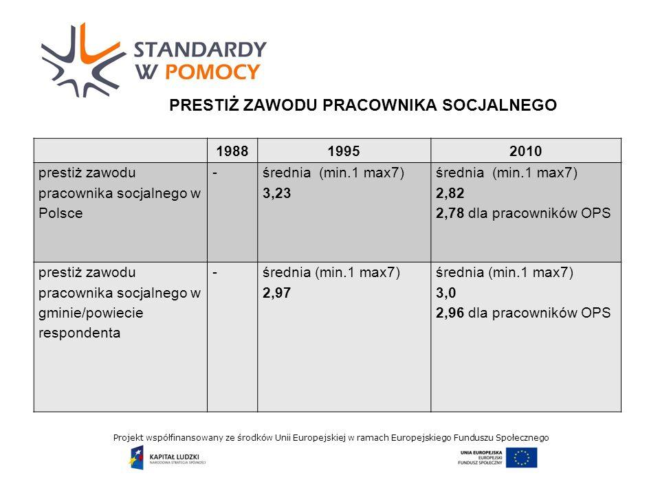 Projekt współfinansowany ze środków Unii Europejskiej w ramach Europejskiego Funduszu Społecznego PRESTIŻ ZAWODU PRACOWNIKA SOCJALNEGO 198819952010 prestiż zawodu pracownika socjalnego w Polsce - średnia (min.1 max7) 3,23 średnia (min.1 max7) 2,82 2,78 dla pracowników OPS prestiż zawodu pracownika socjalnego w gminie/powiecie respondenta -średnia (min.1 max7) 2,97 średnia (min.1 max7) 3,0 2,96 dla pracowników OPS