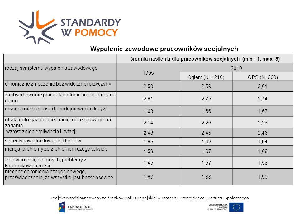 Projekt współfinansowany ze środków Unii Europejskiej w ramach Europejskiego Funduszu Społecznego Wypalenie zawodowe pracowników socjalnych średnia nasilenia dla pracowników socjalnych (min =1, max=5) rodzaj symptomu wypalenia zawodowego 1995 2010 0głem (N=1210)OPS (N=600) chroniczne zmęczenie bez widocznej przyczyny 2,582,592,61 zaabsorbowanie pracą i klientami, branie pracy do domu 2,612,752,74 rosnąca niezdolność do podejmowania decyzji 1,631,661,67 utrata entuzjazmu, mechaniczne reagowanie na zadania 2,142,262,28 wzrost zniecierpliwienia i irytacji 2,482,452,46 stereotypowe traktowanie klientów 1,651,921,94 inercja, problemy ze zrobieniem czegokolwiek 1,591,671,68 Izolowanie się od innych, problemy z komunikowaniem się 1,451,571,58 niechęć do robienia czegoś nowego, przeświadczenie, że wszystko jest bezsensowne 1,631,881,90