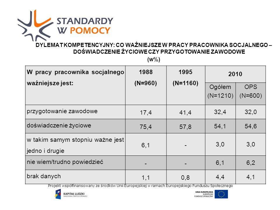 Projekt współfinansowany ze środków Unii Europejskiej w ramach Europejskiego Funduszu Społecznego DYLEMAT KOMPETENCYJNY: CO WAŻNIEJSZE W PRACY PRACOWNIKA SOCJALNEGO – DOŚWIADCZENIE ŻYCIOWE CZY PRZYGOTOWANIE ZAWODOWE (w%) W pracy pracownika socjalnego ważniejsze jest: 1988 (N=960) 1995 (N=1160) 2010 Ogółem (N=1210) OPS (N=600) przygotowanie zawodowe 17,441,4 32,4 32,0 doświadczenie życiowe 75,457,8 54,1 54,6 w takim samym stopniu ważne jest jedno i drugie 6,1- 3,0 nie wiem/trudno powiedzieć -- 6,16,2 brak danych 1,10,8 4,44,1