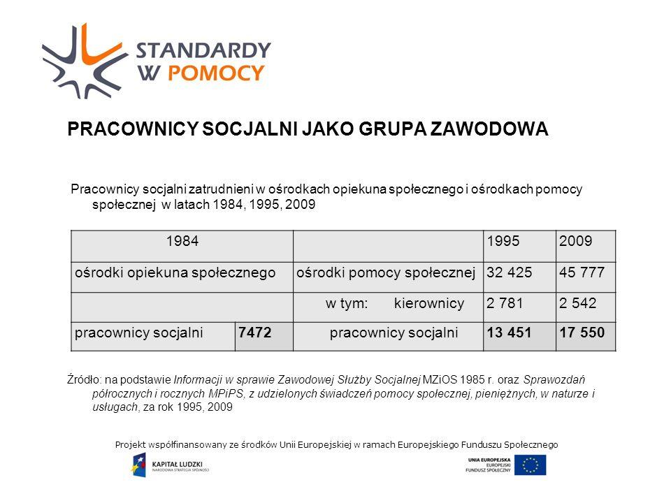 Projekt współfinansowany ze środków Unii Europejskiej w ramach Europejskiego Funduszu Społecznego PRACOWNICY SOCJALNI JAKO GRUPA ZAWODOWA Pracownicy socjalni zatrudnieni w ośrodkach opiekuna społecznego i ośrodkach pomocy społecznej w latach 1984, 1995, 2009 Źródło: na podstawie Informacji w sprawie Zawodowej Służby Socjalnej MZiOS 1985 r.
