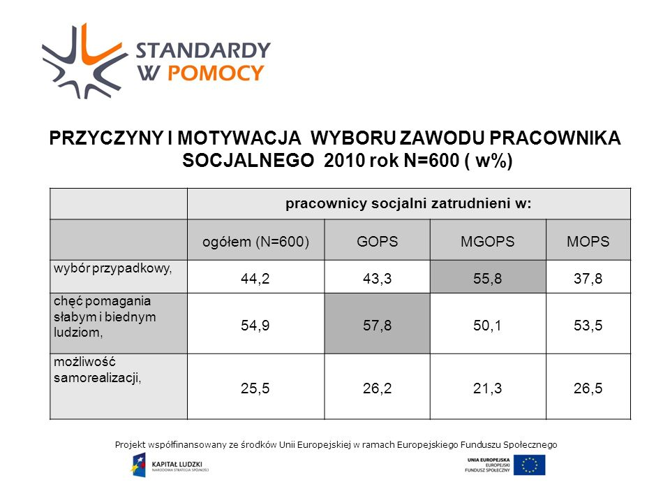 Projekt współfinansowany ze środków Unii Europejskiej w ramach Europejskiego Funduszu Społecznego PRZYCZYNY I MOTYWACJA WYBORU ZAWODU PRACOWNIKA SOCJALNEGO 2010 rok N=600 ( w%) pracownicy socjalni zatrudnieni w: ogółem (N=600)GOPSMGOPSMOPS wybór przypadkowy, 44,243,355,837,8 chęć pomagania słabym i biednym ludziom, 54,957,850,153,5 możliwość samorealizacji, 25,526,221,326,5