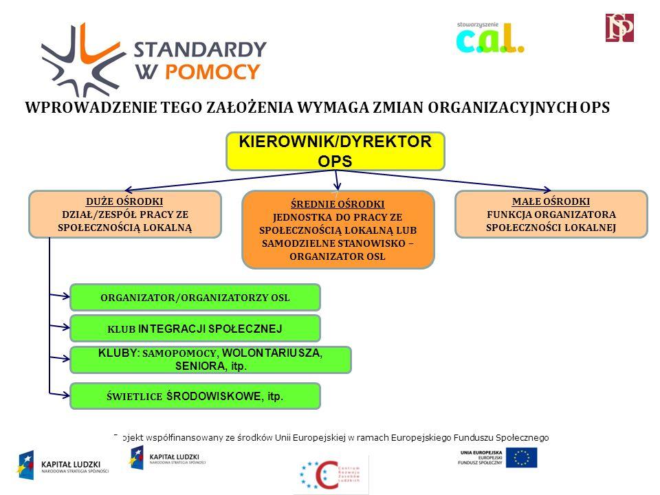 Projekt współfinansowany ze środków Unii Europejskiej w ramach Europejskiego Funduszu Społecznego WPROWADZENIE TEGO ZAŁOŻENIA WYMAGA ZMIAN ORGANIZACYJNYCH OPS KIEROWNIK/DYREKTOR OPS MAŁE OŚRODKI FUNKCJA ORGANIZATORA SPOŁECZNOŚCI LOKALNEJ ŚREDNIE OŚRODKI JEDNOSTKA DO PRACY ZE SPOŁECZNOŚCIĄ LOKALNĄ LUB SAMODZIELNE STANOWISKO – ORGANIZATOR OSL KLUBY: SAMOPOMOCY, WOLONTARIUSZA, SENIORA, itp.