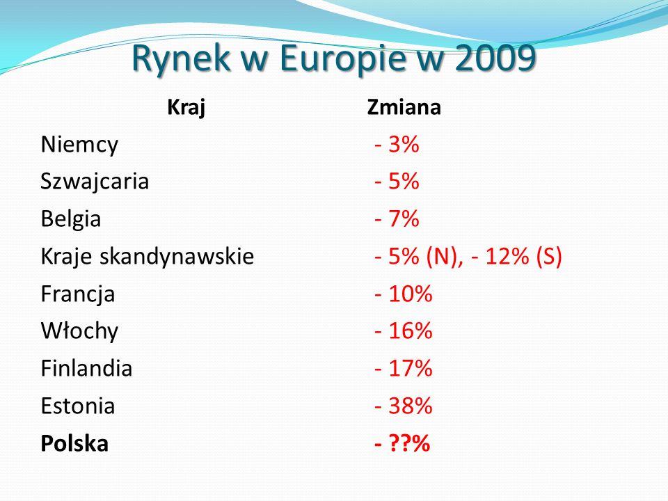 Rynek w Europie w 2009 KrajZmiana Niemcy- 3% Szwajcaria- 5% Belgia- 7% Kraje skandynawskie- 5% (N), - 12% (S) Francja- 10% Włochy- 16% Finlandia- 17%