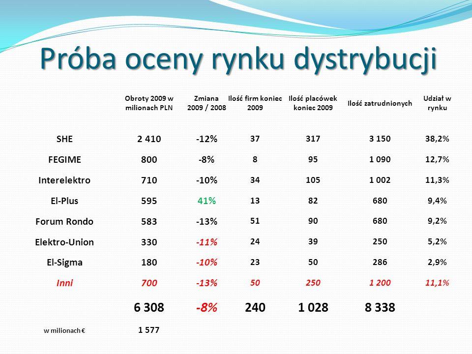 Próba oceny rynku dystrybucji Obroty 2009 w milionach PLN Zmiana 2009 / 2008 Ilość firm koniec 2009 Ilość placówek koniec 2009 Ilość zatrudnionych Udz