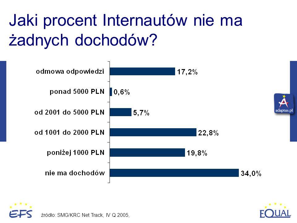 Jaki procent Internautów nie ma żadnych dochodów? źródło: SMG/KRC Net Track, IV Q 2005,