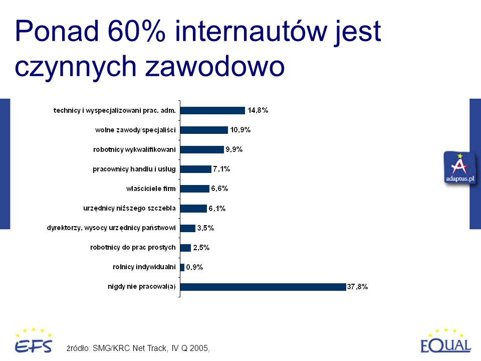 Ponad 60% internautów jest czynnych zawodowo źródło: SMG/KRC Net Track, IV Q 2005,