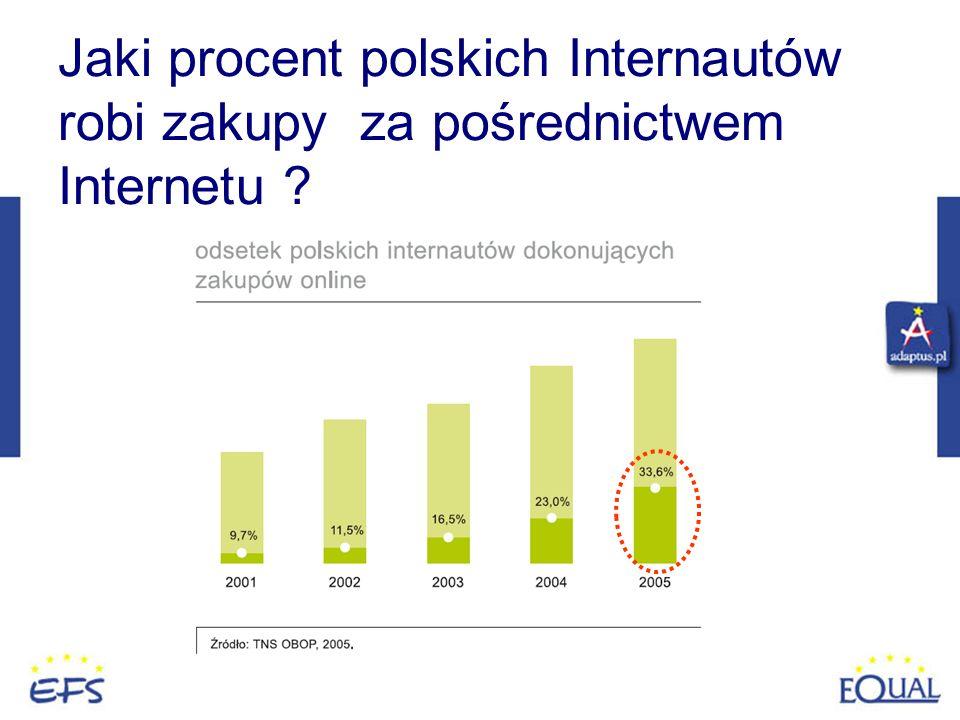 Jaki procent polskich Internautów robi zakupy za pośrednictwem Internetu ?