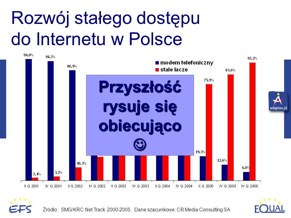 Rozwój stałego dostępu do Internetu w Polsce Źródło: SMG/KRC Net.Track 2000-2005. Dane szacunkowe: CR Media Consulting SA Przyszłość rysuje się obiecu