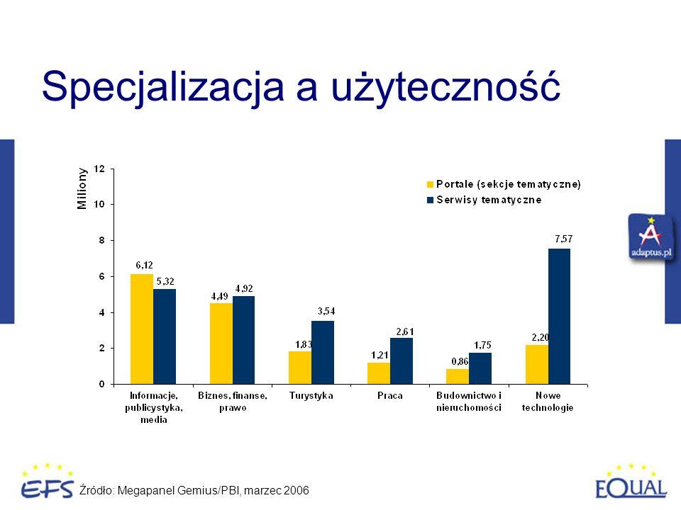 Specjalizacja a użyteczność Źródło: Megapanel Gemius/PBI, marzec 2006