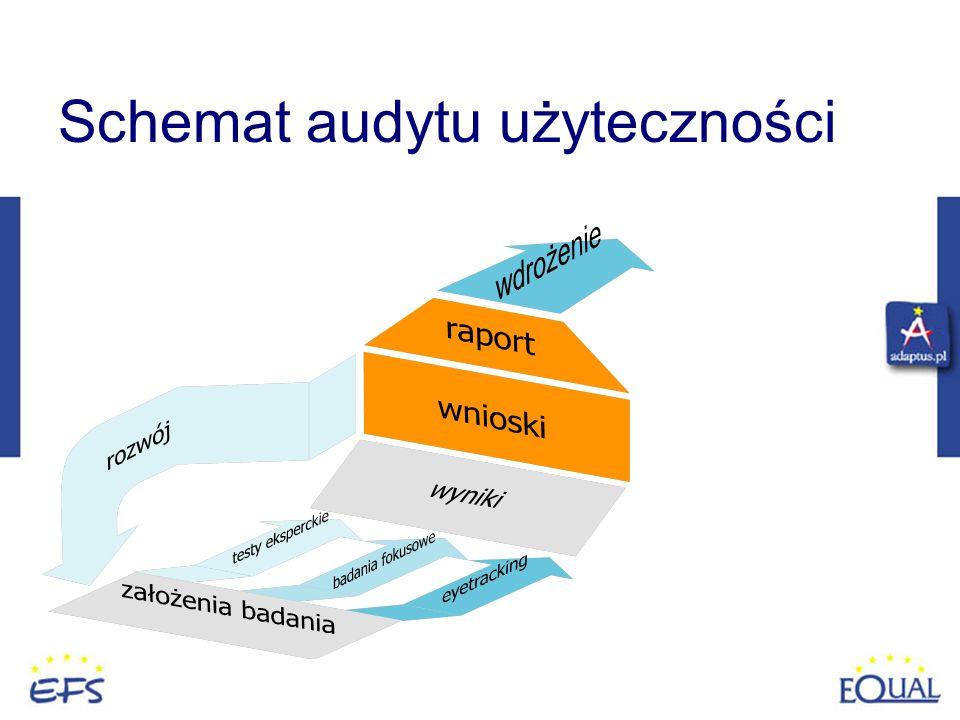 Schemat audytu użyteczności Metodologia komplementarna
