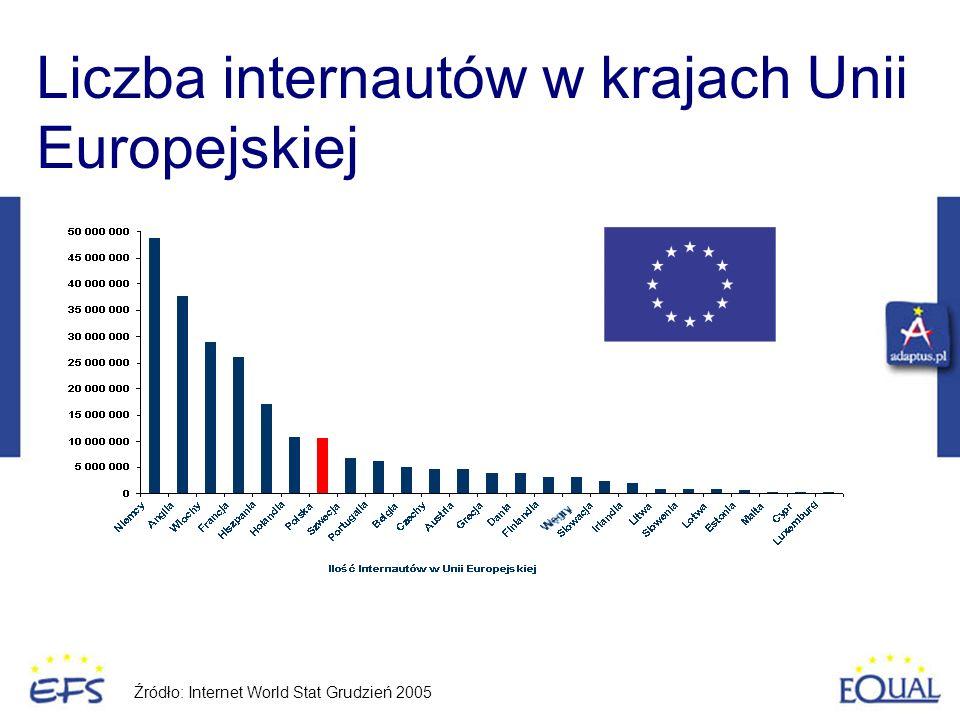 Źródło: Internet World Stat Grudzień 2005 Liczba internautów w krajach Unii Europejskiej