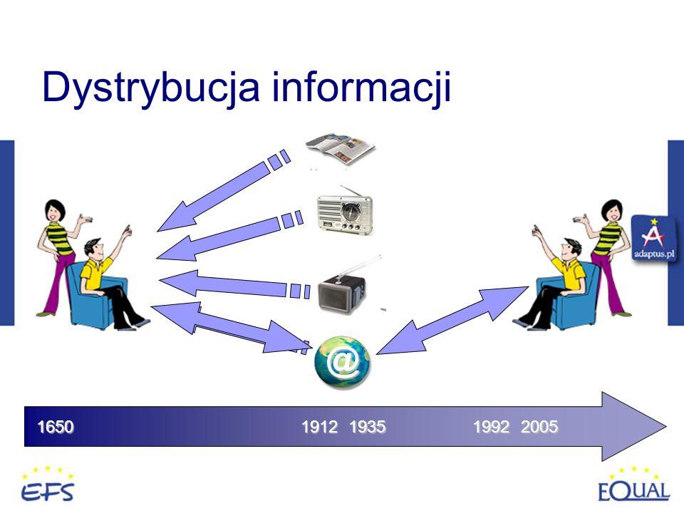 Dystrybucja informacji 1650 1992 @ 1912 1935 2005
