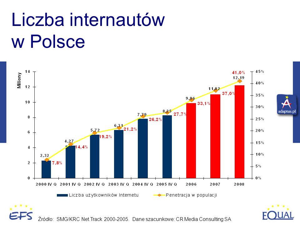 Liczba internautów w Polsce Źródło: SMG/KRC Net.Track 2000-2005. Dane szacunkowe: CR Media Consulting SA