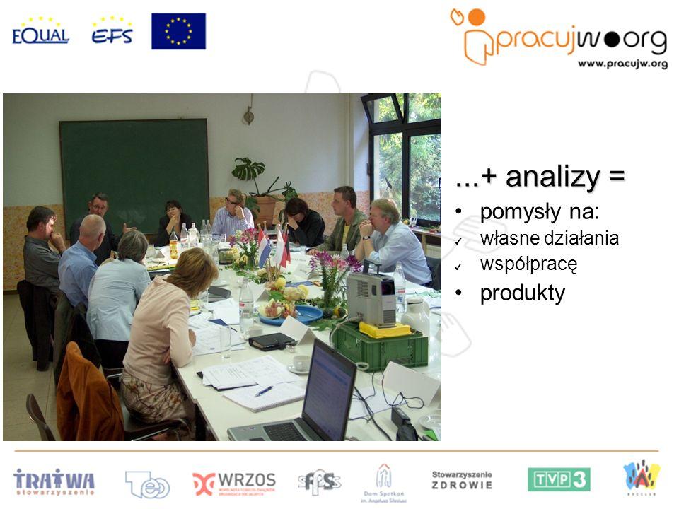 ...+ analizy = pomysły na: własne działania współpracę produkty