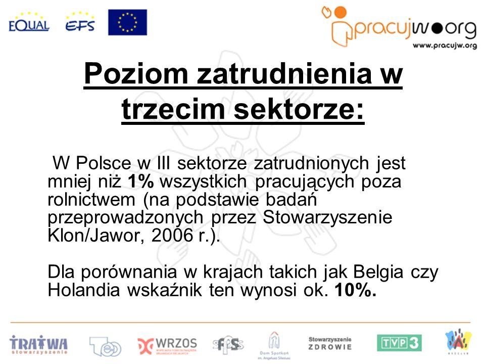 Poziom zatrudnienia w trzecim sektorze: W Polsce w III sektorze zatrudnionych jest mniej niż 1% wszystkich pracujących poza rolnictwem (na podstawie badań przeprowadzonych przez Stowarzyszenie Klon/Jawor, 2006 r.).