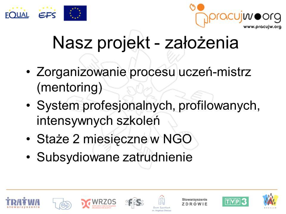 Nasz projekt - założenia Zorganizowanie procesu uczeń-mistrz (mentoring) System profesjonalnych, profilowanych, intensywnych szkoleń Staże 2 miesięczne w NGO Subsydiowane zatrudnienie