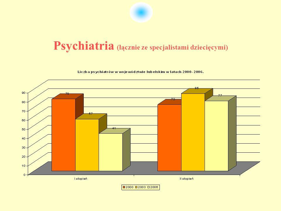 Psychiatria (łącznie ze specjalistami dziecięcymi)