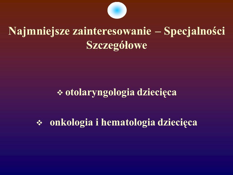 Najmniejsze zainteresowanie – Specjalności Szczegółowe otolaryngologia dziecięca onkologia i hematologia dziecięca