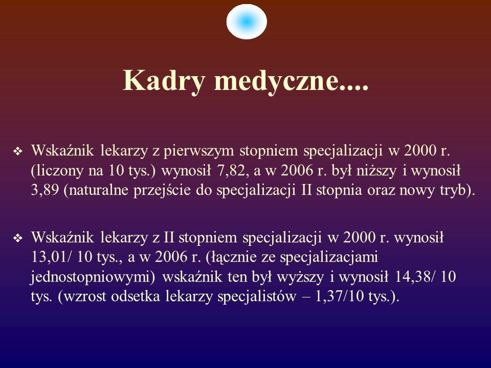 Kadry medyczne.... Wskaźnik lekarzy z pierwszym stopniem specjalizacji w 2000 r.