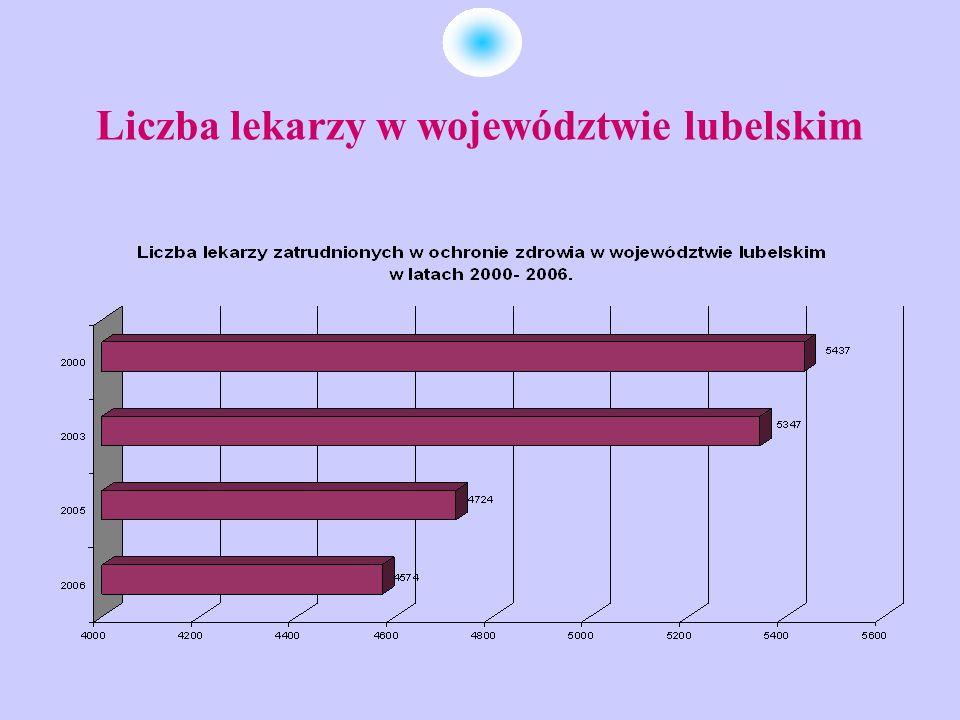 Wskaźnik lekarzy w województwie lubelskim w latach 2000- 2006 (na 10 tys.)