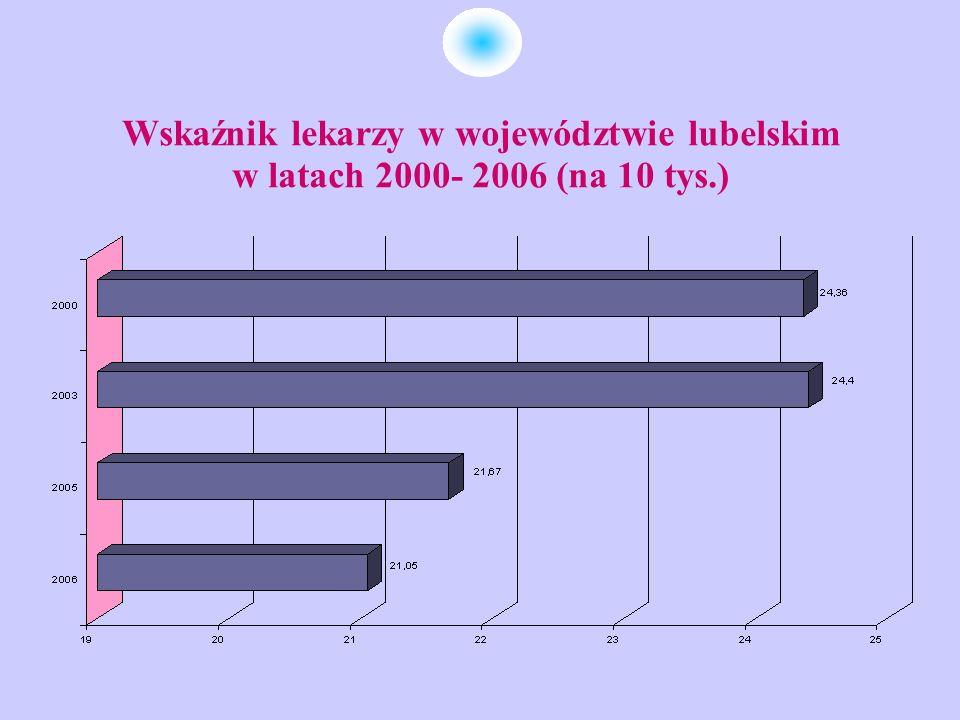 Wskaźnik zatrudnienia lekarzy na 10 tys.ludności w województwie lubelskim i w Polsce * 2006 r.