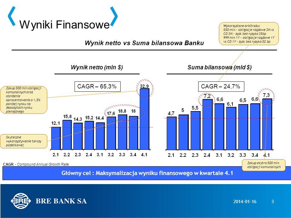 2014-01-163 Wyniki Finansowe Wynik netto vs Suma bilansowa Banku Suma bilansowa (mld $)Wynik netto (mln $) Zakup 500 mln obligacji komunalnych oraz ob