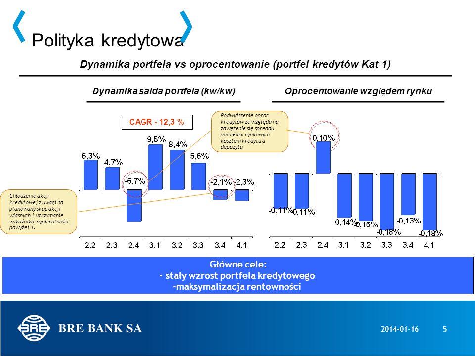 2014-01-165 Polityka kredytowa Dynamika portfela vs oprocentowanie (portfel kredytów Kat 1) Oprocentowanie względem rynkuDynamika salda portfela (kw/k