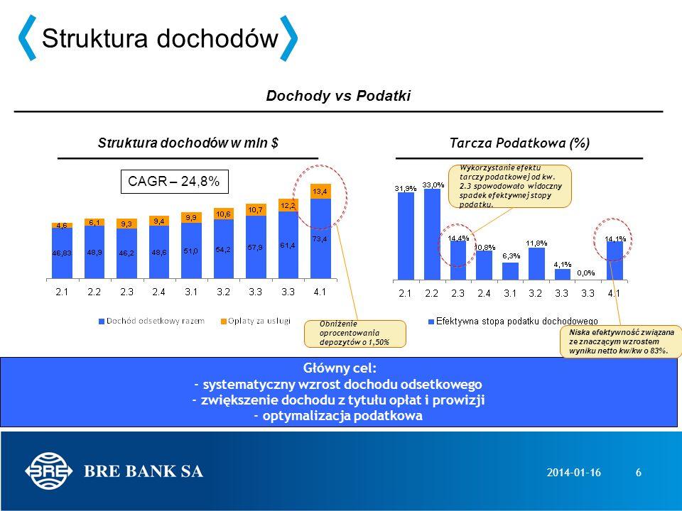 2014-01-166 Struktura dochodów w mln $ Dochody vs Podatki Główny cel: - systematyczny wzrost dochodu odsetkowego - zwiększenie dochodu z tytułu opłat
