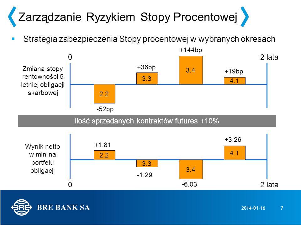 2014-01-167 Zarządzanie Ryzykiem Stopy Procentowej Strategia zabezpieczenia Stopy procentowej w wybranych okresach Ilość sprzedanych kontraktów future