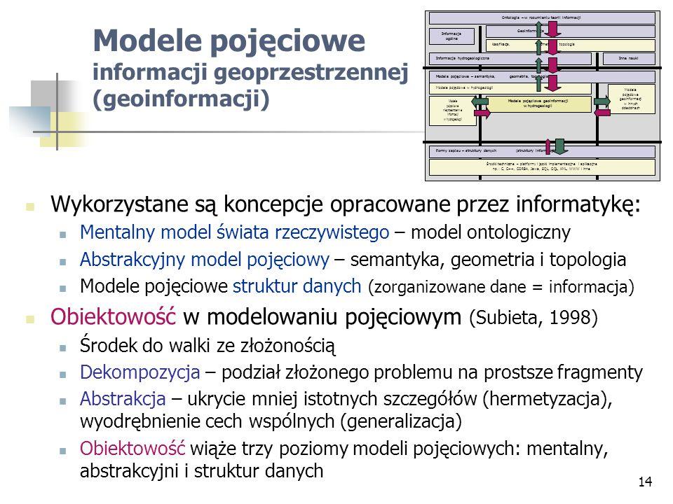 14 Modele pojęciowe informacji geoprzestrzennej (geoinformacji) Wykorzystane są koncepcje opracowane przez informatykę: Mentalny model świata rzeczywi