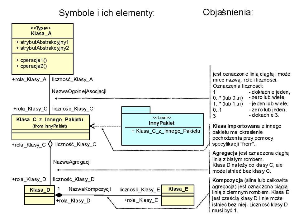 Aspekty geoinformacji w danej dziedzinie Semantyka Geometria Topologia Informacja (ogólna) Może nie występować Może nie występować Dotyczy tego, co jest wspólne dla różnych dziedzin Geo- informacja Geo- informacja danej dziedziny + semantyka geomatyczna (geoprzestrzenna) Geometria ogólna Topologia ogólna + semantyka specyficzna – dziedzinowa (oparta na terminologii tej dziedziny) + geometria specyficzna – dziedzinowa, np.
