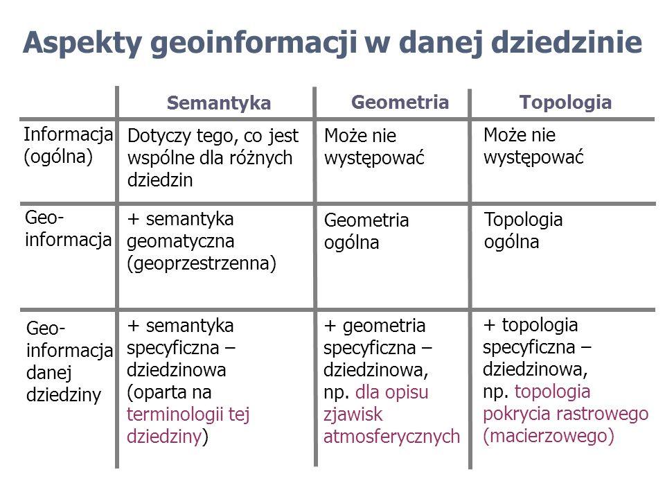 Aspekty geoinformacji w danej dziedzinie Semantyka Geometria Topologia Informacja (ogólna) Może nie występować Może nie występować Dotyczy tego, co je