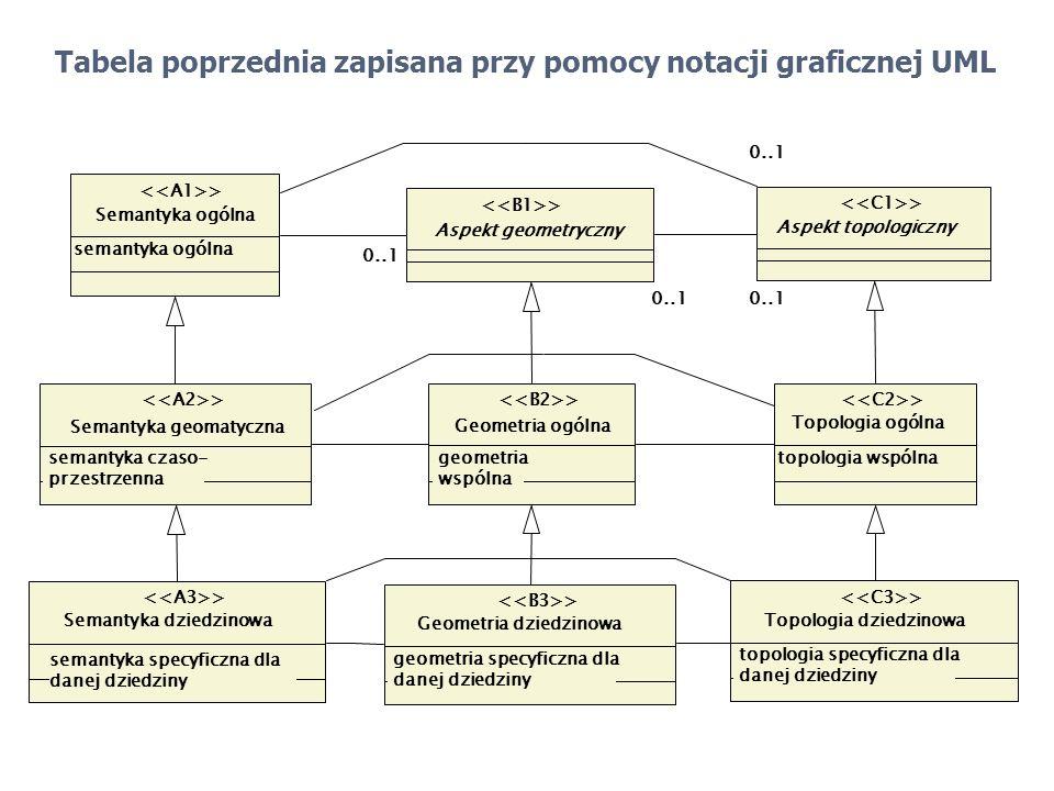 Aspekt geometryczny > Semantyka ogólna semantyka ogólna > 0..1 Aspekt topologiczny > 0..1 Geometria ogólna geometria wspólna > Semantyka dziedzinowa s