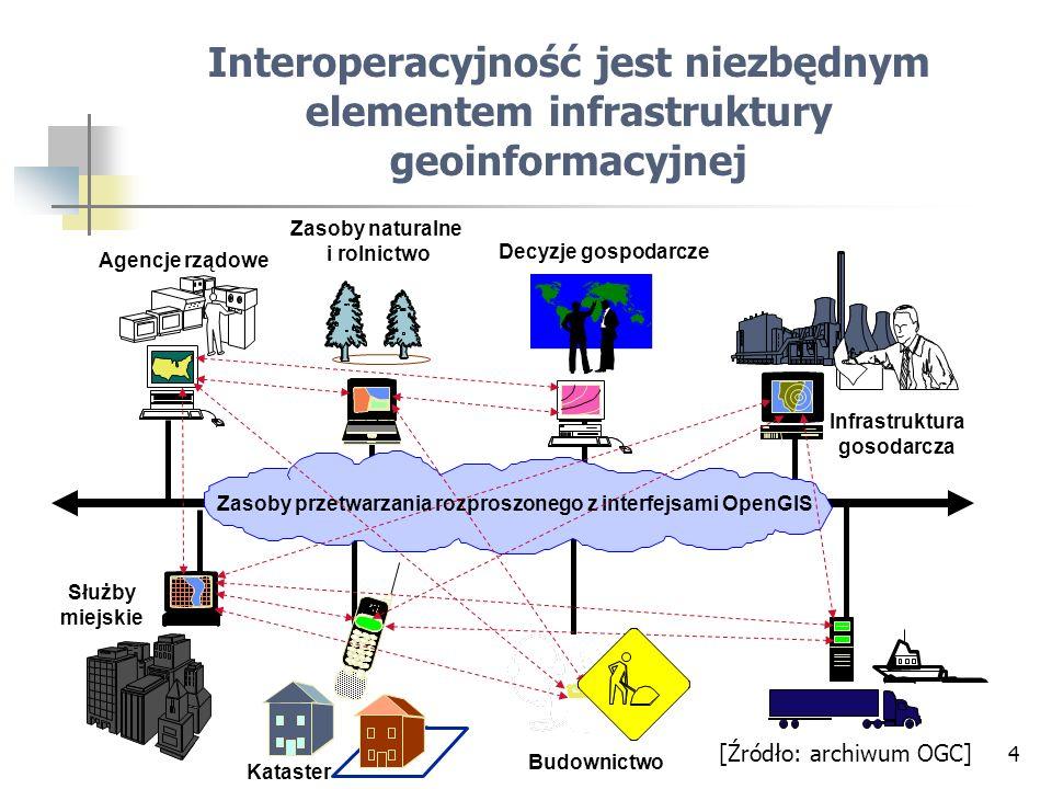4 Zasoby naturalne i rolnictwo [Źródło: archiwum OGC] Interoperacyjność jest niezbędnym elementem infrastruktury geoinformacyjnej