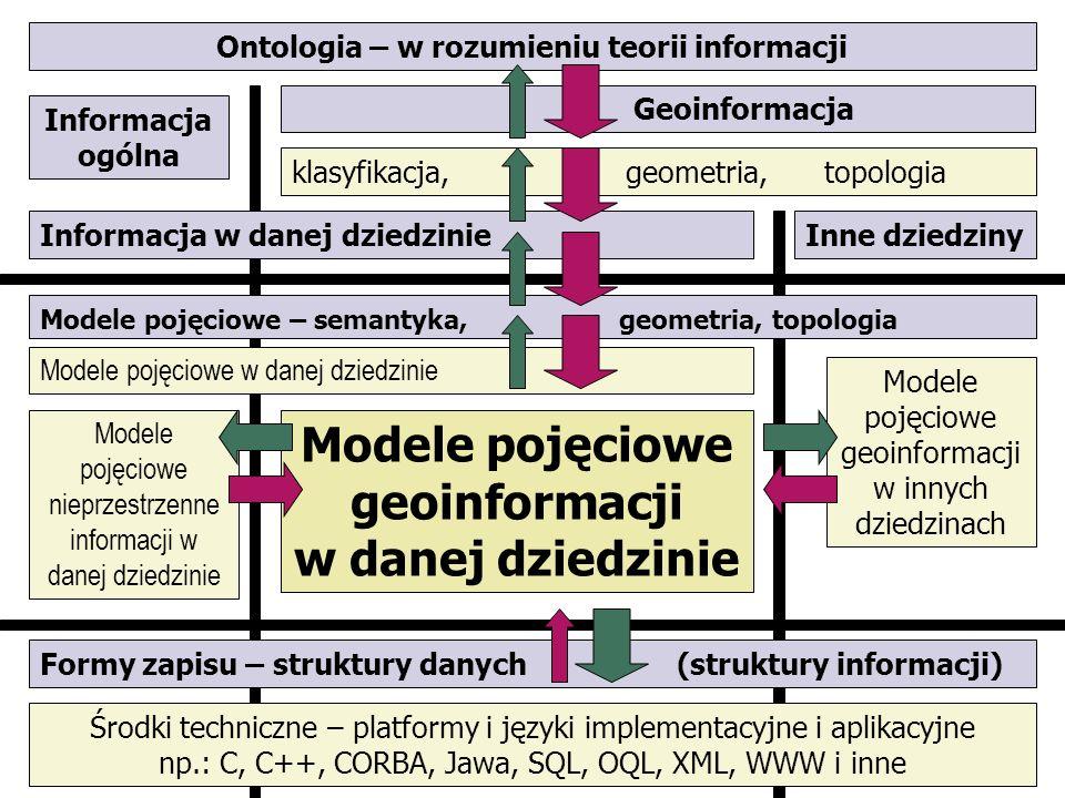 Ontologia – w rozumieniu teorii informacji Modele pojęciowe w danej dziedzinie Formy zapisu – struktury danych (struktury informacji) klasyfikacja, ge