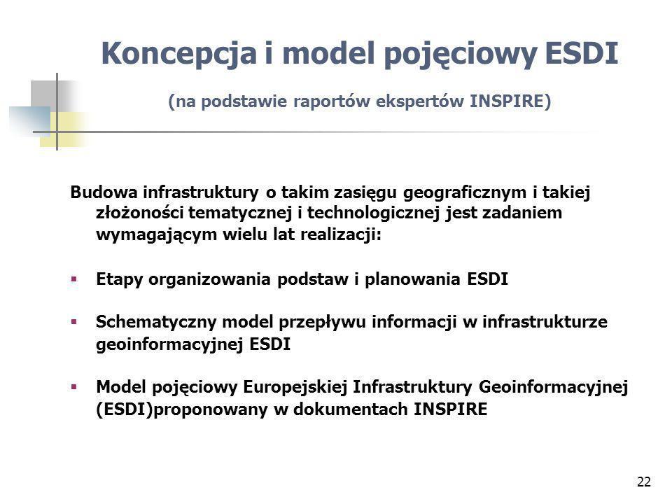 22 Budowa infrastruktury o takim zasięgu geograficznym i takiej złożoności tematycznej i technologicznej jest zadaniem wymagającym wielu lat realizacji: Etapy organizowania podstaw i planowania ESDI Schematyczny model przepływu informacji w infrastrukturze geoinformacyjnej ESDI Model pojęciowy Europejskiej Infrastruktury Geoinformacyjnej (ESDI)proponowany w dokumentach INSPIRE Koncepcja i model pojęciowy ESDI (na podstawie raportów ekspertów INSPIRE)