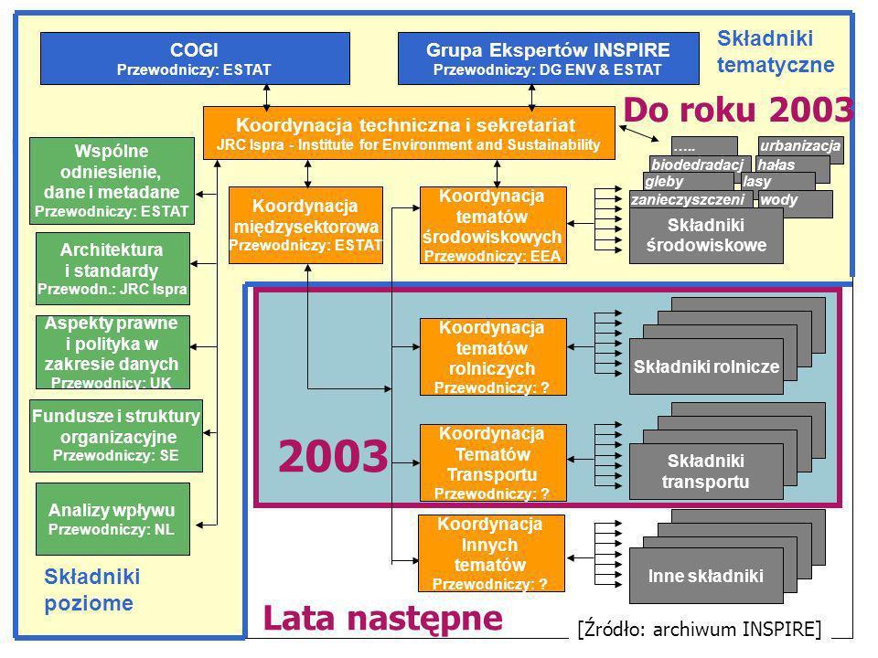 23 Architektura i standardy Przewodn.: JRC Ispra Aspekty prawne i polityka w zakresie danych Przewodnicy: UK Fundusze i struktury organizacyjne Przewodniczy: SE Wspólne odniesienie, dane i metadane Przewodniczy: ESTAT Analizy wpływu Przewodniczy: NL Koordynacja tematów środowiskowych Przewodniczy: EEA Koordynacja międzysektorowa Przewodniczy: ESTAT …..