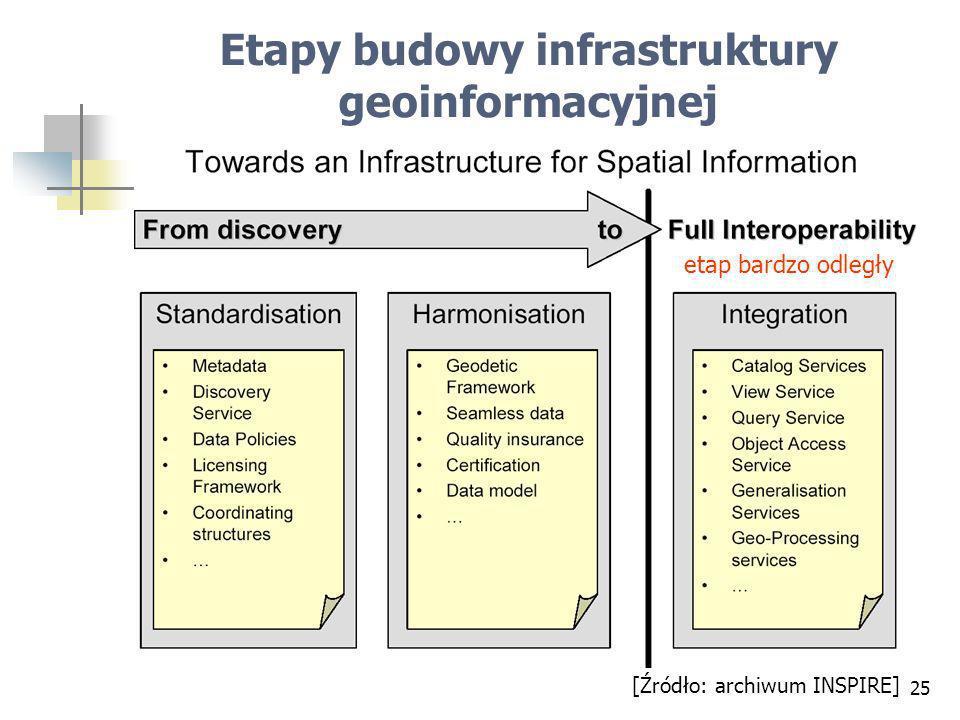 25 Etapy budowy infrastruktury geoinformacyjnej [Źródło: archiwum INSPIRE] etap bardzo odległy