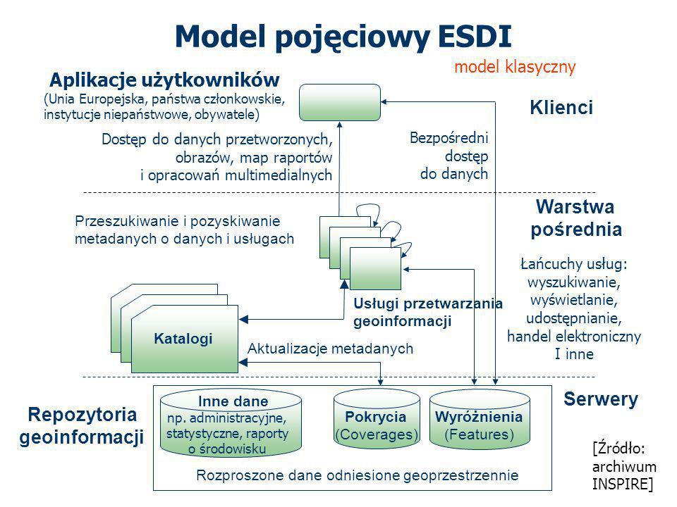 Model pojęciowy ESDI Klienci Warstwa pośrednia Serwery Łańcuchy usług: wyszukiwanie, wyświetlanie, udostępnianie, handel elektroniczny I inne Bezpośredni dostęp do danych Aktualizacje metadanych Katalogi Aplikacje użytkowników (Unia Europejska, państwa członkowskie, instytucje niepaństwowe, obywatele) Dostęp do danych przetworzonych, obrazów, map raportów i opracowań multimedialnych Przeszukiwanie i pozyskiwanie metadanych o danych i usługach Wyróżnienia (Features) Pokrycia (Coverages) Usługi przetwarzania geoinformacji Repozytoria geoinformacji np.