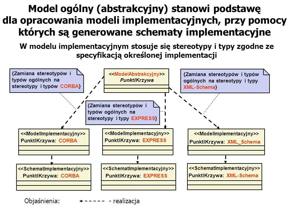 Model ogólny (abstrakcyjny) stanowi podstawę dla opracowania modeli implementacyjnych, przy pomocy których są generowane schematy implementacyjne Punk