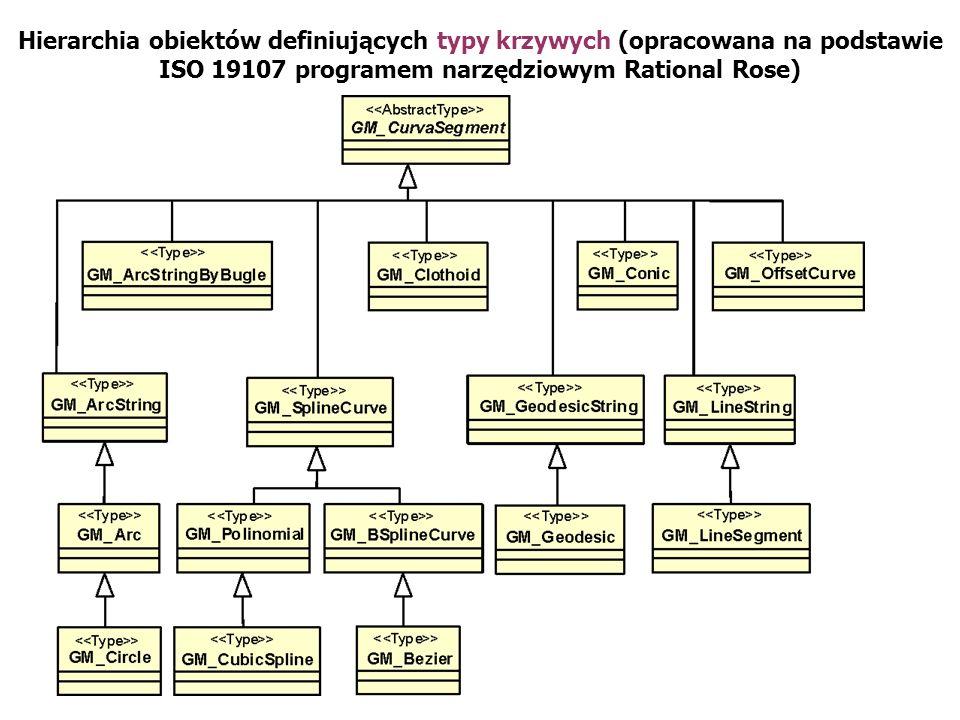 Hierarchia obiektów definiujących typy krzywych (opracowana na podstawie ISO 19107 programem narzędziowym Rational Rose)