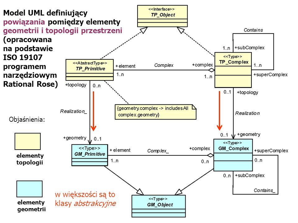 Model UML definiujący powiązania pomiędzy elementy geometrii i topologii przestrzeni (opracowana na podstawie ISO 19107 programem narzędziowym Rationa