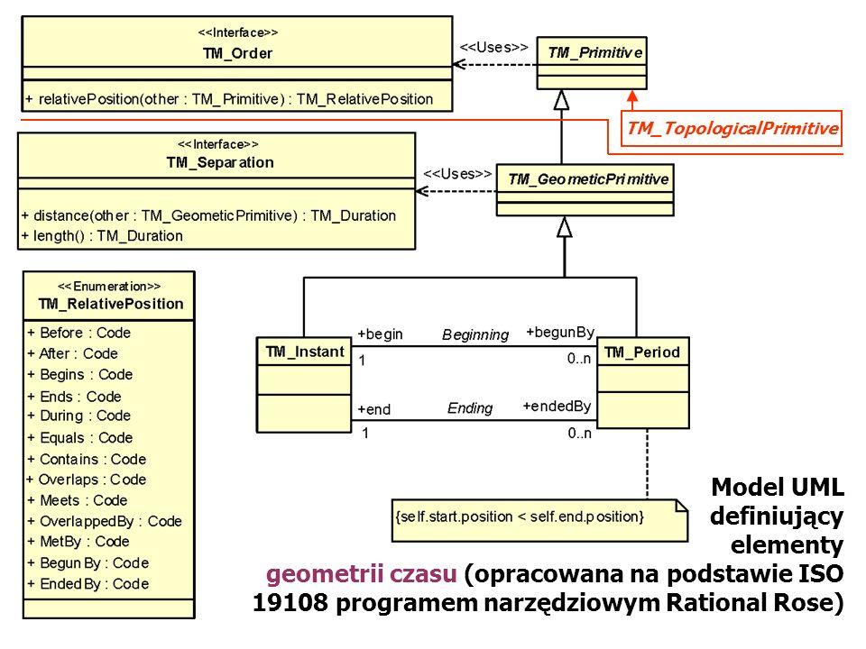 Model UML definiujący elementy geometrii czasu (opracowana na podstawie ISO 19108 programem narzędziowym Rational Rose) TM_TopologicalPrimitive