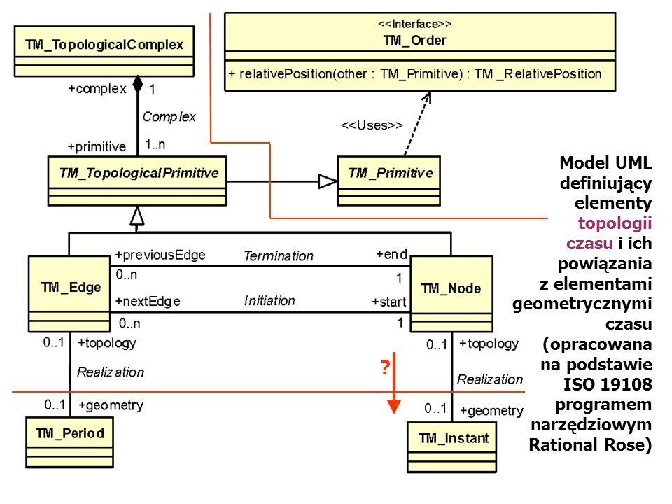 Model UML definiujący elementy topologii czasu i ich powiązania z elementami geometrycznymi czasu (opracowana na podstawie ISO 19108 programem narzędz